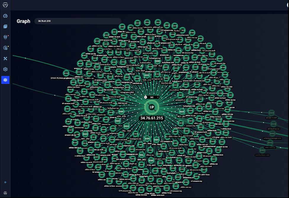 Screenshot of Group-IB Platform Digital Risk Protection Platform showing network of scam websites taken down with UNICC.